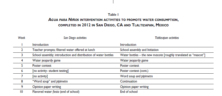 Promotion of water consumption in elementary school children in San